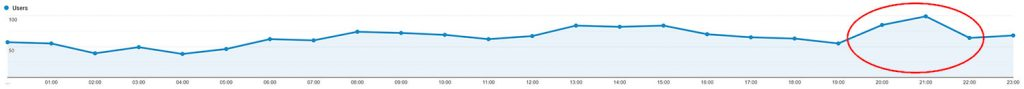 graph in google analytics