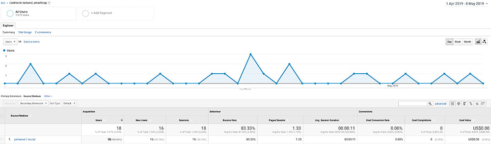 Google Analytics graph showing traffic from Tailwind SmartLoop