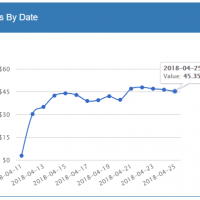 Mediavine Review: How I Switched From Google Adsense and Increased Earnings by 80%